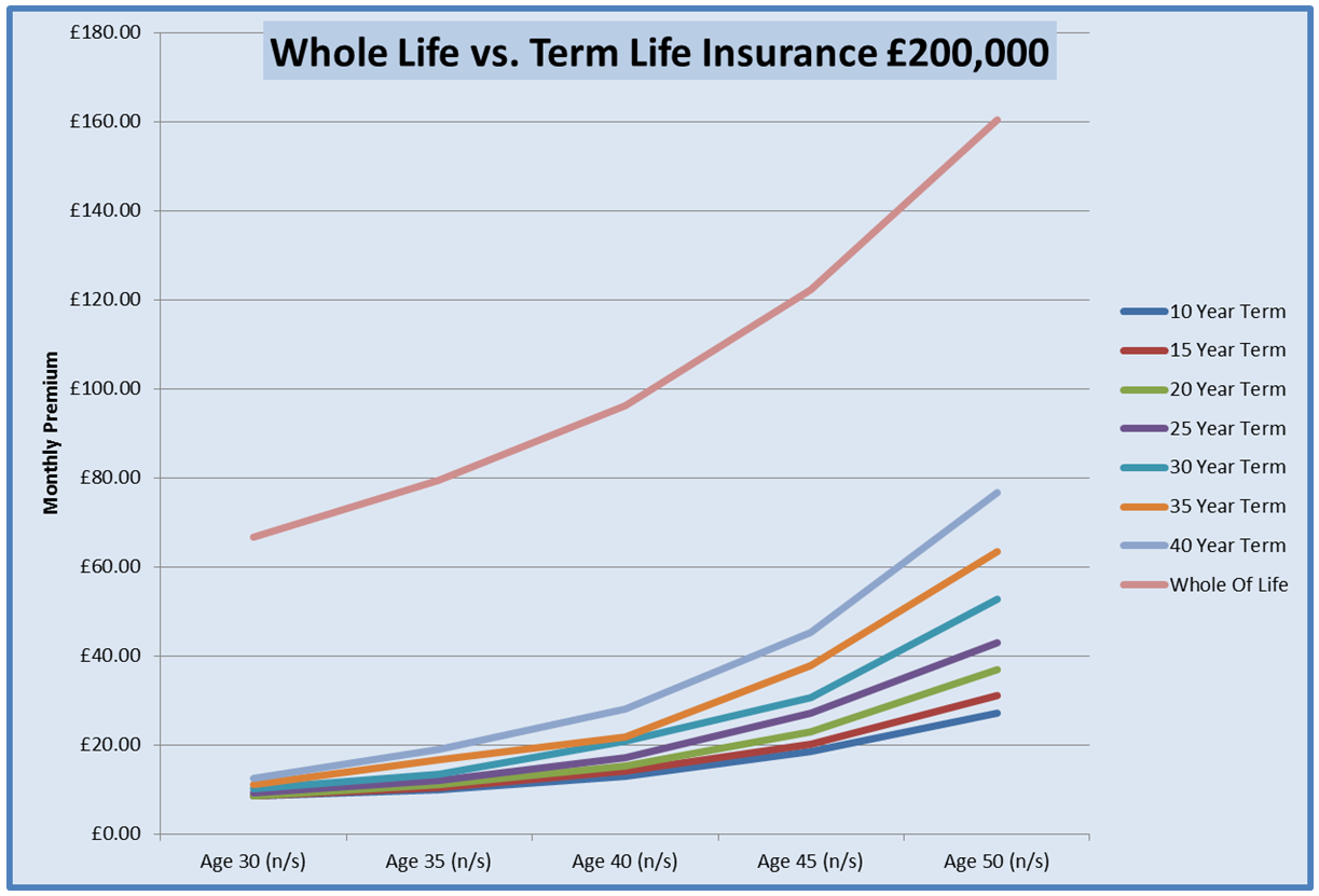 Graph For Life Cover Over 65 Years Of Age